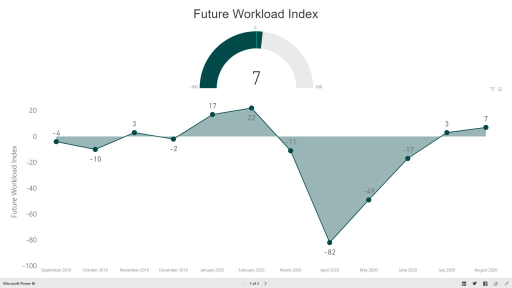 In August 2020 the RIBA Future Workload Index remained positive at +7, with 31% of practices expecting a workload increase, 24% expecting a decrease, and 44% expecting workloads to remain the same over the next three months.
