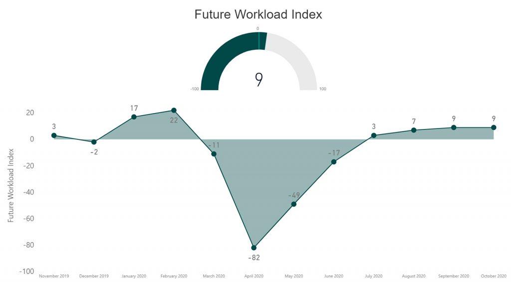 RIBA - Future Workload Index - Positive trend