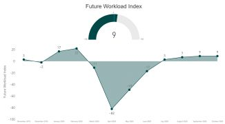 RIBA - Future Workload Index