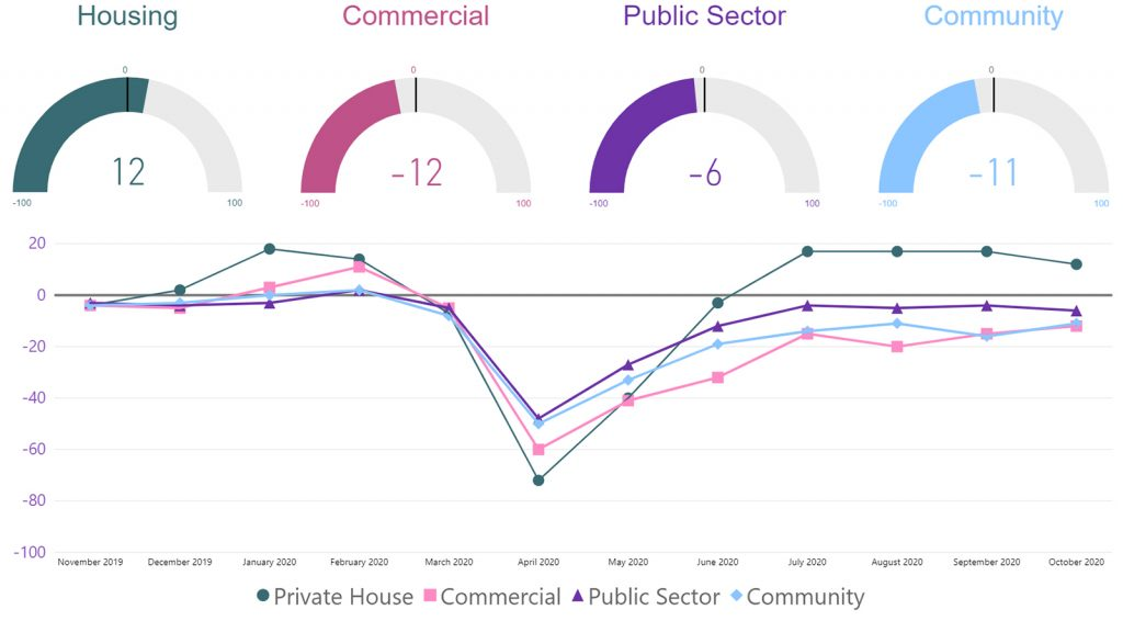 RIBA - Future Workload Index 2
