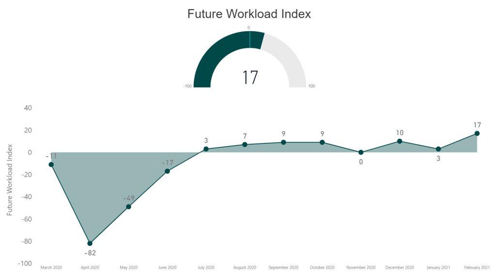 RIBA - Future Workload Index - Feb 2021