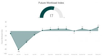 RIBA - Future Workload Index - Feb 2021