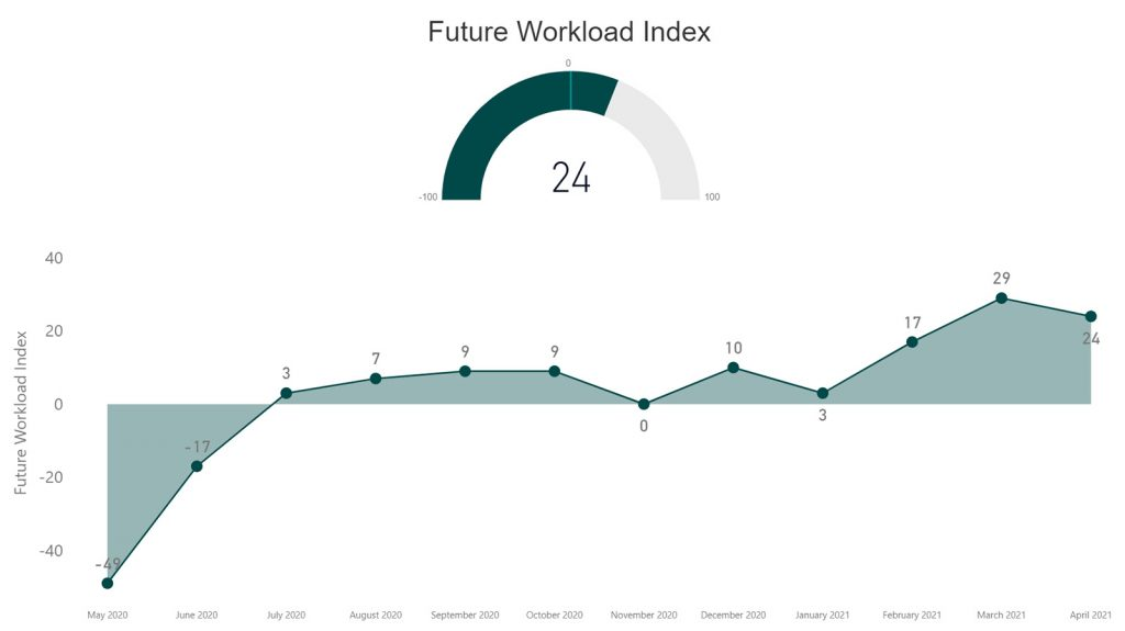 RIBA - Future Workload Index - April 21