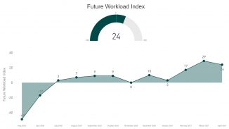 RIBA - Future Workload Index - April 21