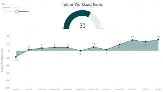 Future Workload Index - May 2021