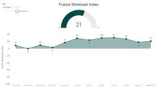 RIBA - Future Trends Sept